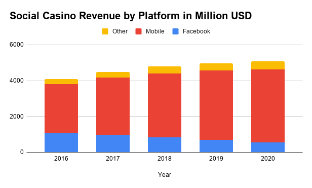 social casino revenue by platform