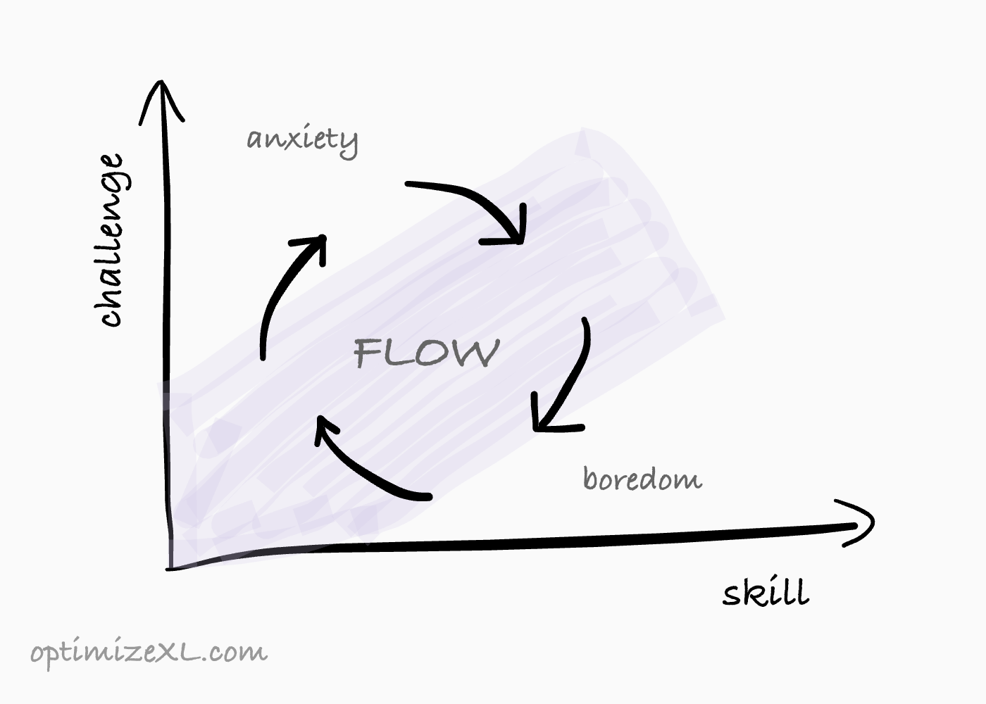 flow concept graph